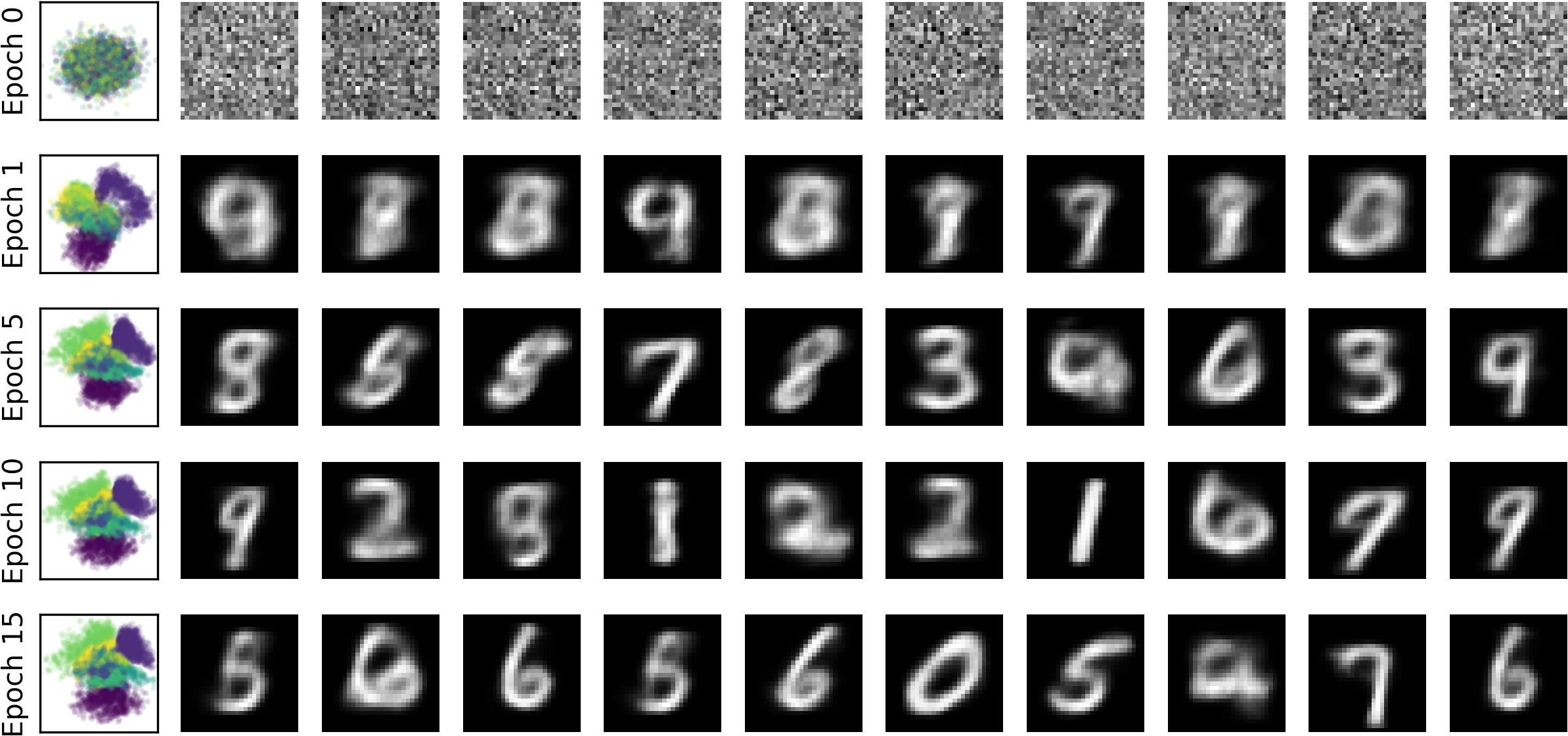 MNIST samples and latent space of the VAE.