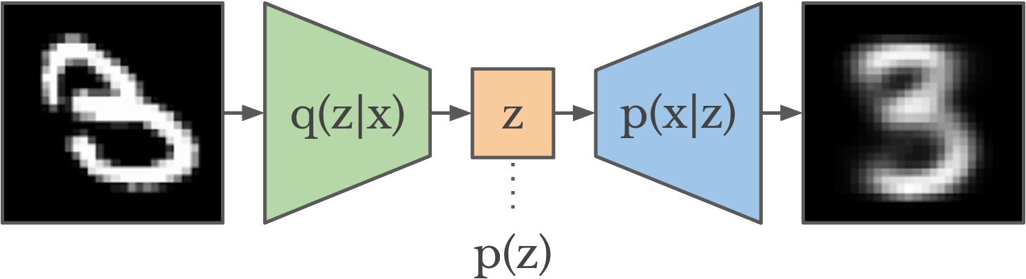 Variational Auto-Encoder Network Structure.